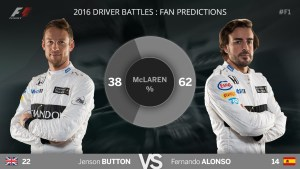 2016 predictions: how Australia compared to fans' expectations McLaren