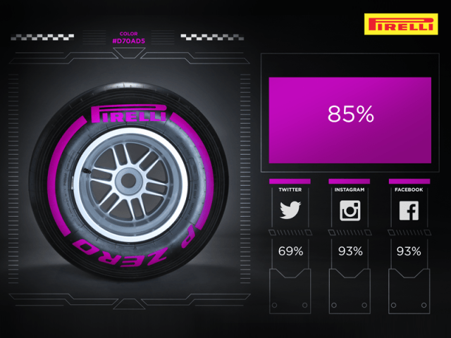Ultrasoft tyre, New F1 Tyre Regulations set by FIA Motor Sport Council for the 2016 season.