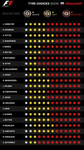 2016 Rd.4 TIRE CHOICES SOCHI #RussianGP by F1.com