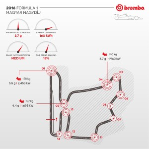 Formula 1 2016: The Hungarian GP according to Brembo / Brake use during the GP.