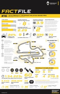 RENAULT SPORT FACTFILE, 2016 Rd.16 / MALAYSIAN GRAND PRIX