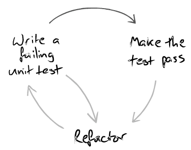TDD Red Green Refactor ciclo