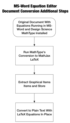 Flow chart of steps converting MS-Word docs with equations created in MS Equation Editor to LaTeX (MathJax Flavor). Then wrap up by exporting the whole document as plain text.