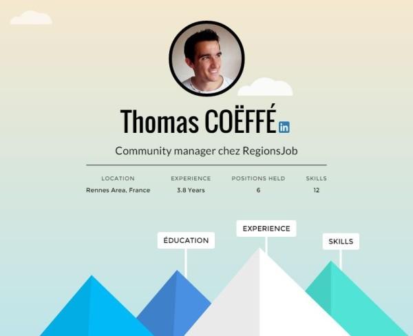Generer Un Cv Interactif Sur Slideshare A Partir De Son Profil Linkedin Bdm