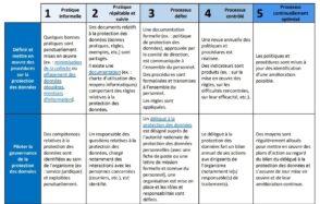 CNIL : une grille pour évaluer la protection des données en entreprise