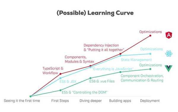 Curva de aprendizaje React Angular y Vue