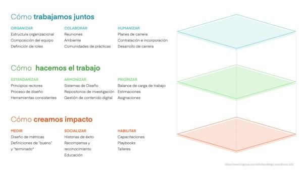 design operations