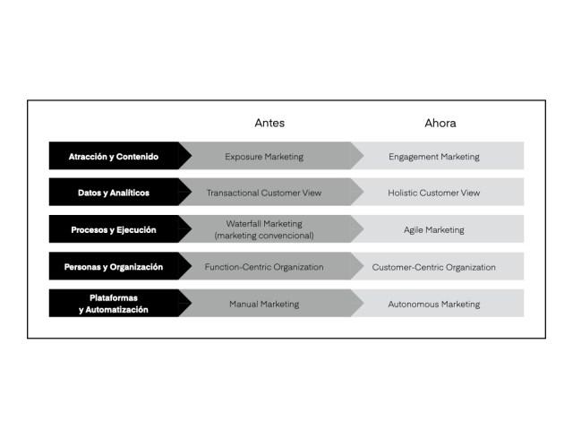 pilares de experiencia experiencia de cliente