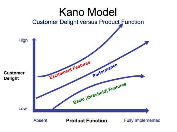 modelo kano
