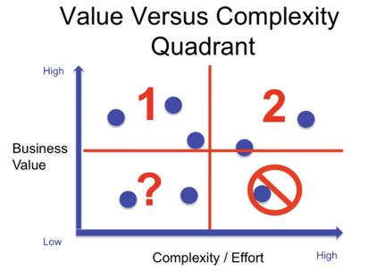 tabla value vs complexity