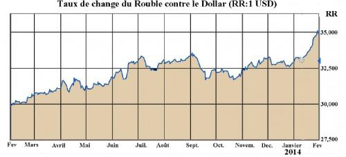 Tasso di cambio del Rublo nei confronti del dollaro