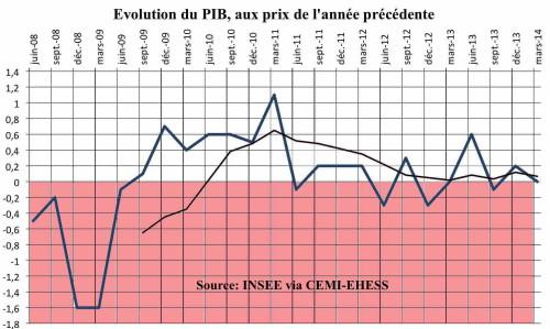 Croissance-France