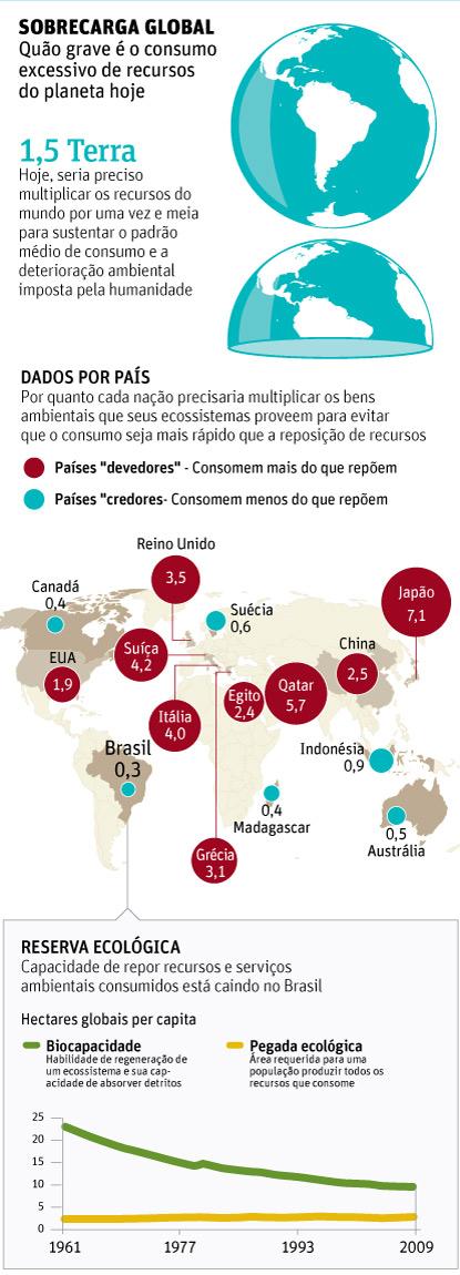 Sobrecarga global