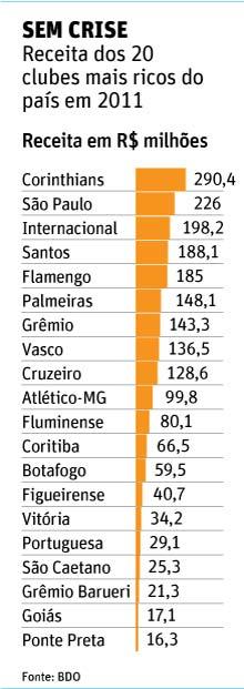 Veja a receita dos 20 clubes mais ricos do país em 2011