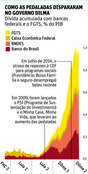 Gráfico da Folha de S.Paulo sobre as pedaladas fiscais. Clique para ler a matéria.
