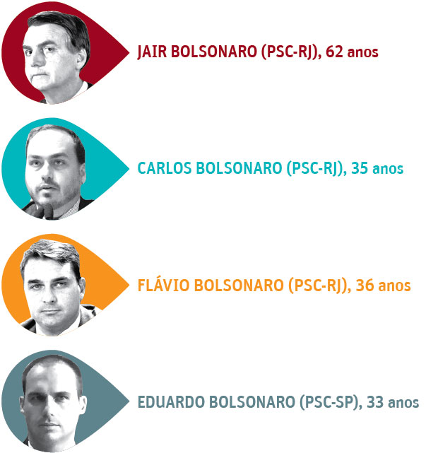 EM ASCENSÃO Evolução do patrimônio dos Bolsonaros acompanha trajetória política da família