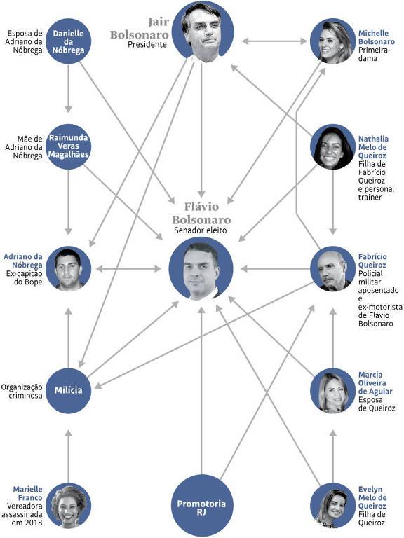 A relação dos Bolsonaros com Fabrício Queiroz e as milícias