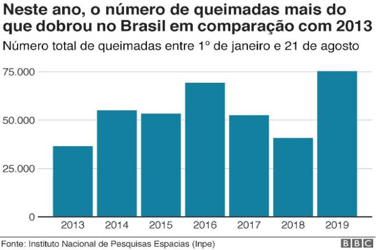 Número total de queimadas entre 1º de janeiro e 21 de agosto