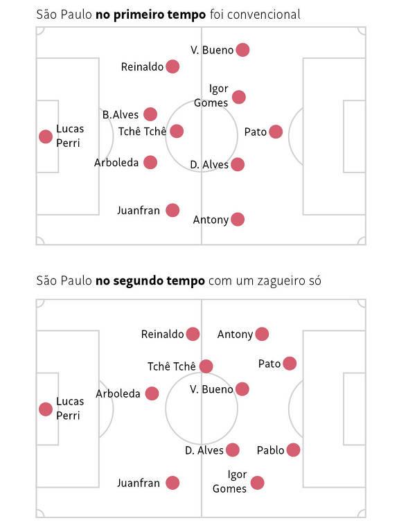 O São Paulo do primeiro e o do segundo tempo contra o Santos