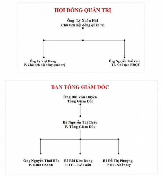 Lý Xuân Hải,ACB,Bảo Lộc Silk,tằm tơ Việt Nam