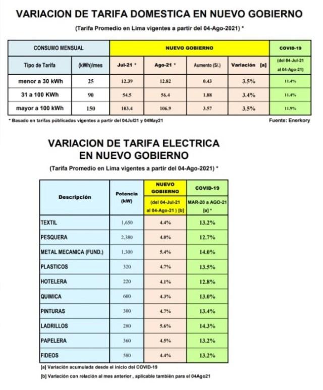 precio de la energía eléctrica