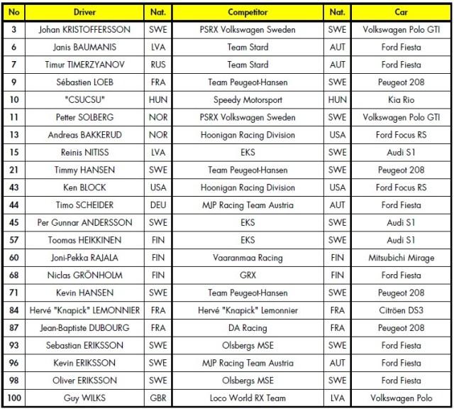 Zviedrijas RX dalībnieku saraksts