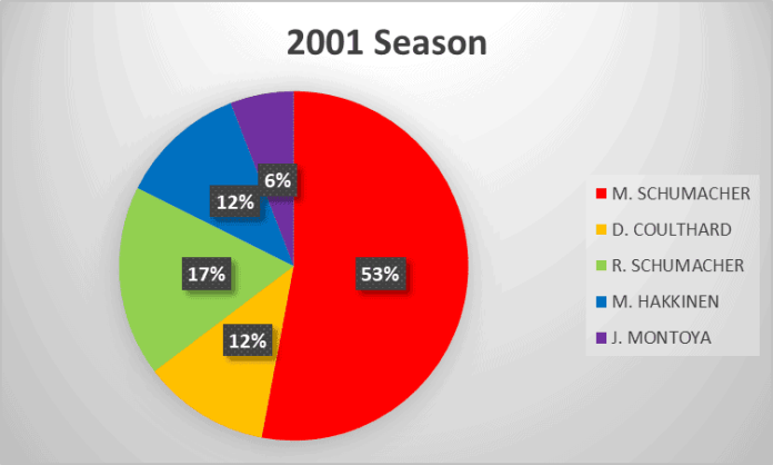 2001 Formula 1 season analysis