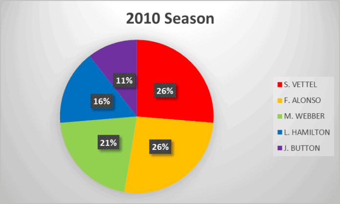 2010 Formula 1 season analysis