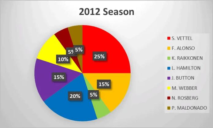 2012 Formula 1 season analysis