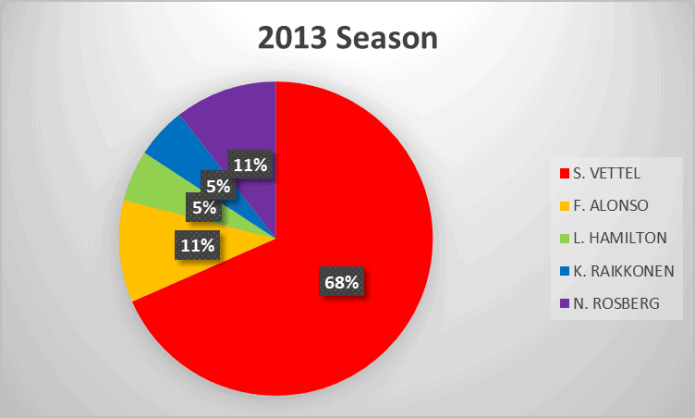 2013 Formula 1 season analysis
