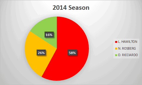 2014 Formula 1 season analysis
