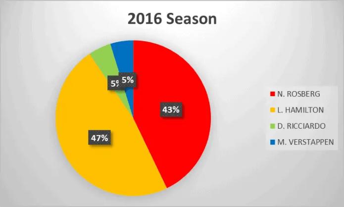 2016 Formula 1 season analysis