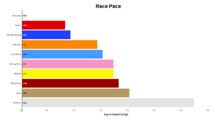 2019 Monaco Grand Prix: Free Practice Race Pace