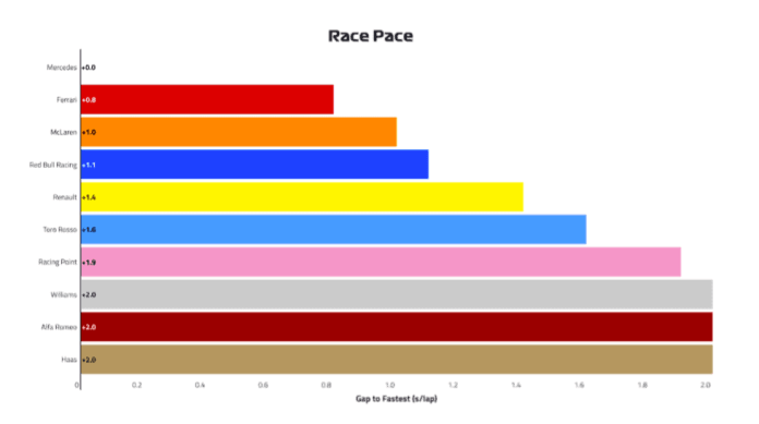 2019 Canadian Grand Prix, Friday - Race Pace