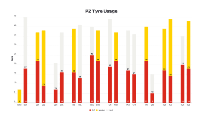 2019 Canadian Grand Prix, Friday - Tyre Usage