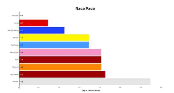 2019 French Grand Prix, Day 1 - Race Pace