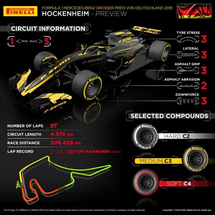 2019 German Grand Prix Tyre Analysis
