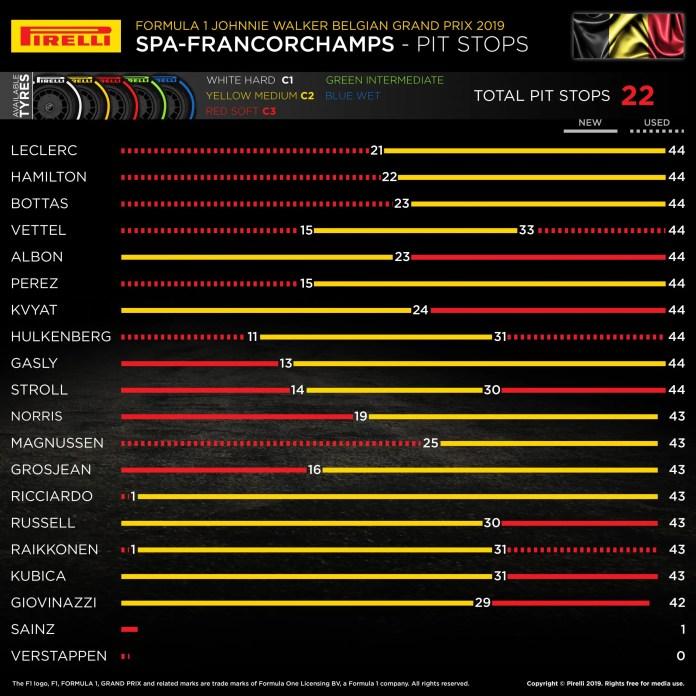 2019 Belgian Grand Prix - Pit Stop Strategies