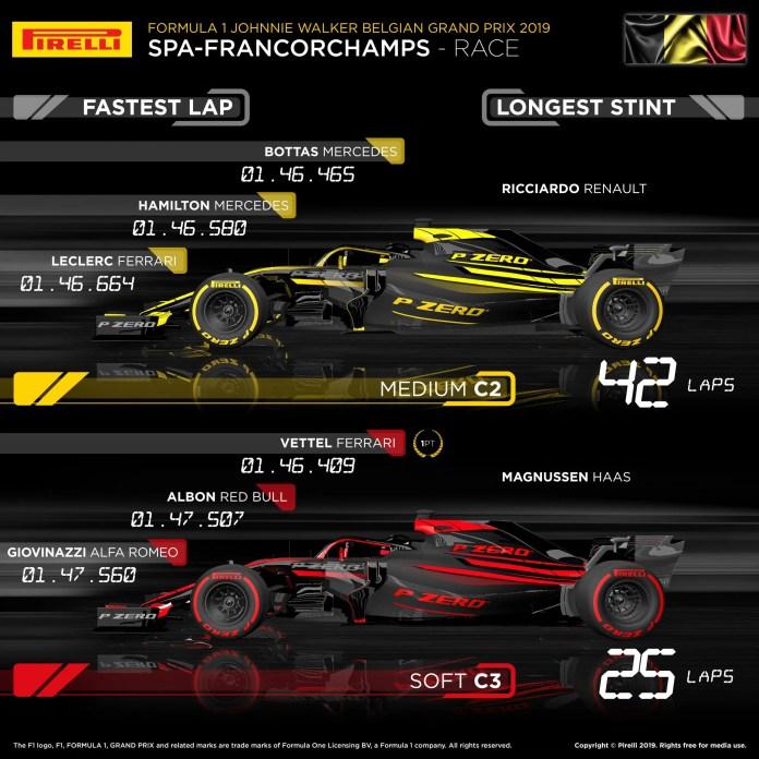2019 Belgian Grand Prix - Tyre Usage
