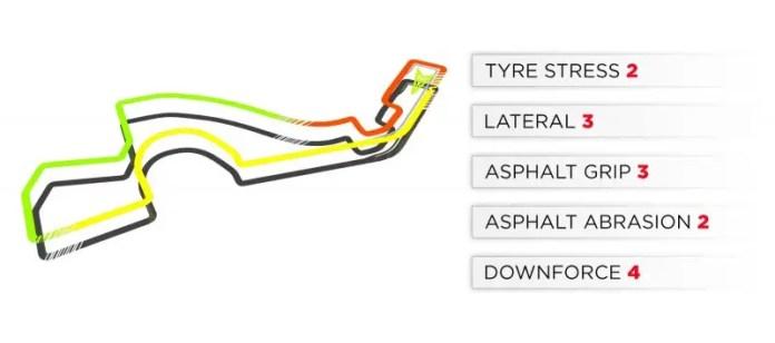 2019 Russian Grand Prix: Sochi Track Characteristics
