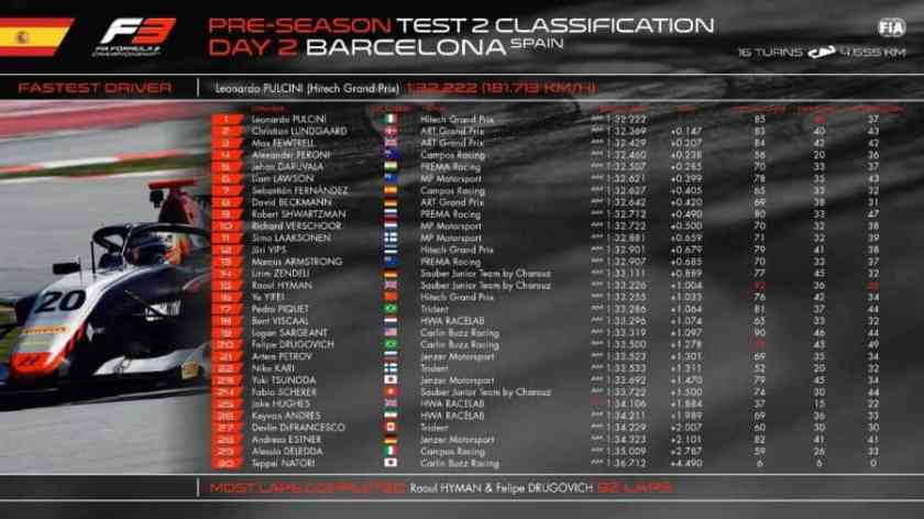 Classifica Test F3 Barcelona Day2