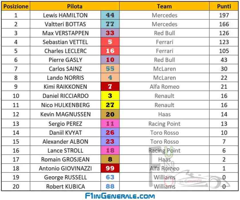 classifica piloti F1 2019 GP Austria Red Bull Ring Spielberg Classifica piloti F1