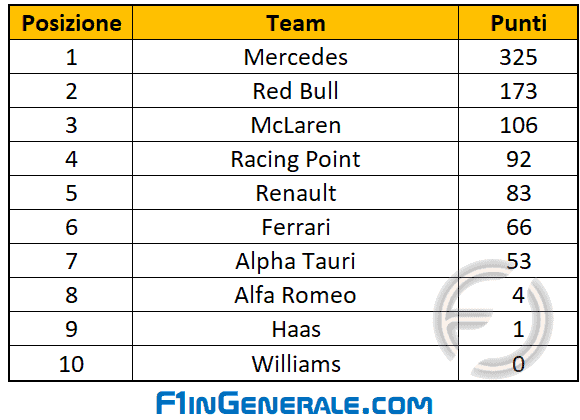 classifica costruttori F1 2020 GP Mugello Classifica team F1 noresize
