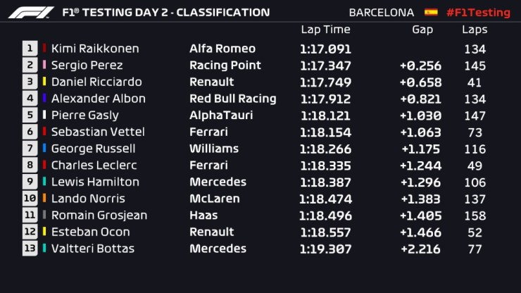 THE SECOND DAY OF PRE-SEASON TESTING : RAIKKONEN FASTEST