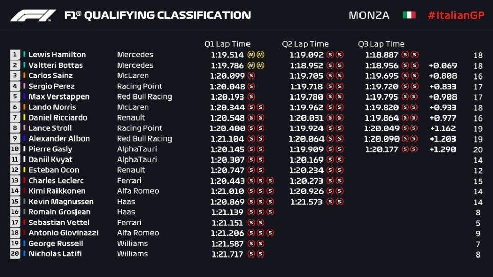 Grand Prix d'Italie 2020 - Résultat qualifications