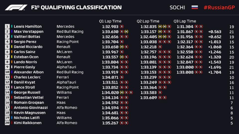 F1-Grand-prix-russie-qualification-résultats