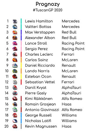 prognozy 1 2020 Grand Prix Toskanii – podsumowanie