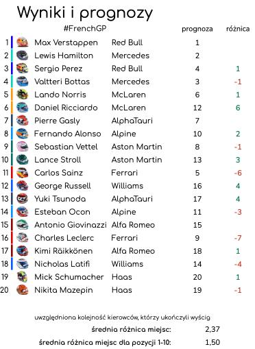 prognozy wyniki Grand Prix Francji 2021 – podsumowanie