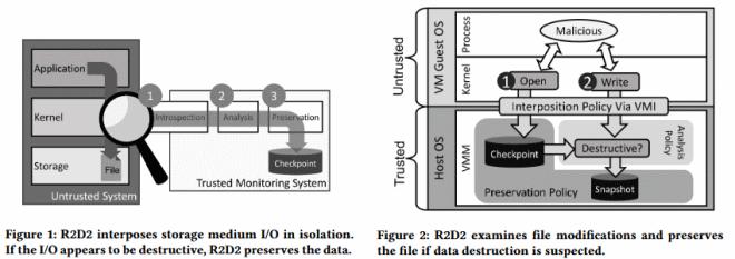 R2D2 modus operandi