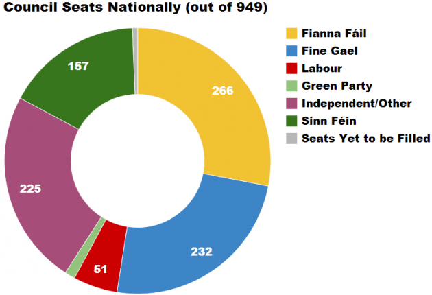 Infographic on thejournal.ie reporting 12 seats for GP but not separating the result for AAA or PBPA